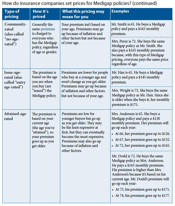 Medigap Price Rating Methods