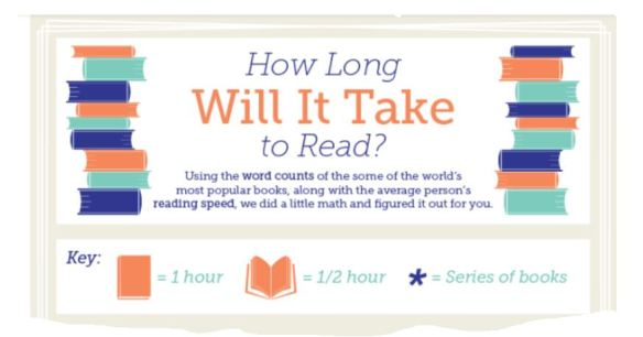 How long to read