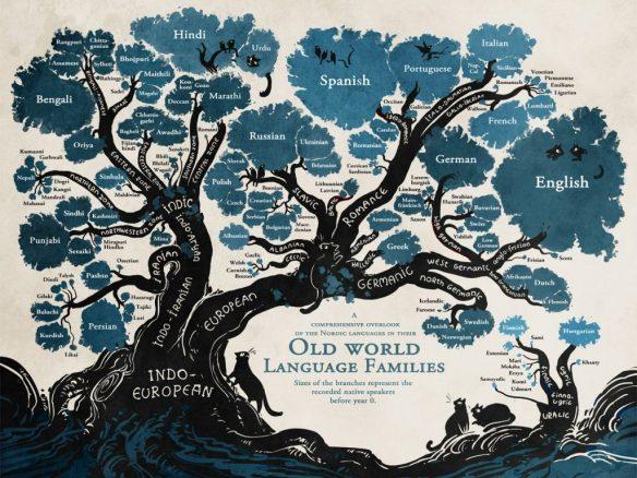 Language Family Tree illustration