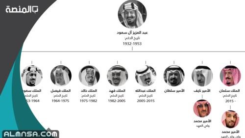 ترتيب ملوك المملكة العربية السعودية