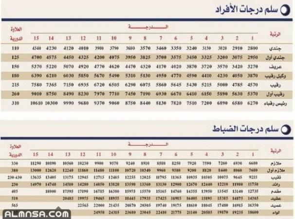 رتب الضباط في السعودية ورواتبهم 2021