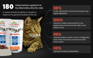 Almo Nature products from a veterinary point of view. European results