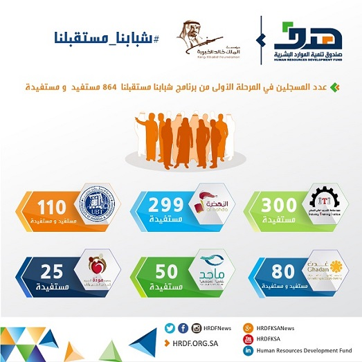متطلبات سوق العمل السعودي