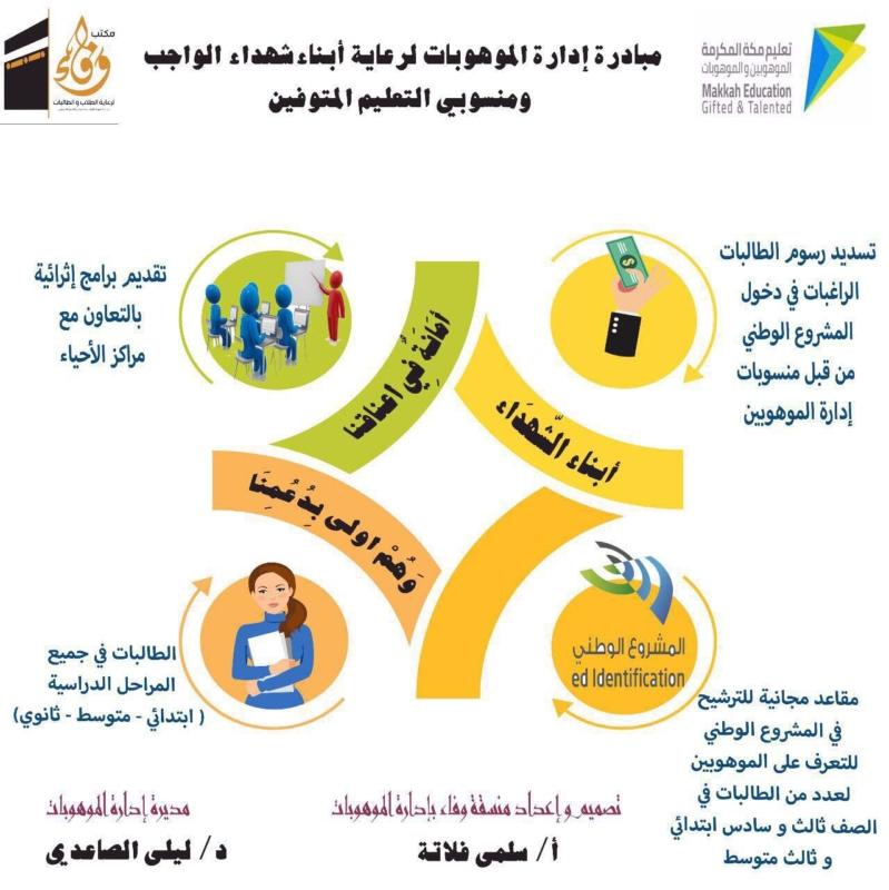 إدارة الموهوبات بمكة المكرمة ت طلق مبادرتين لرعاية أبناء شهداء