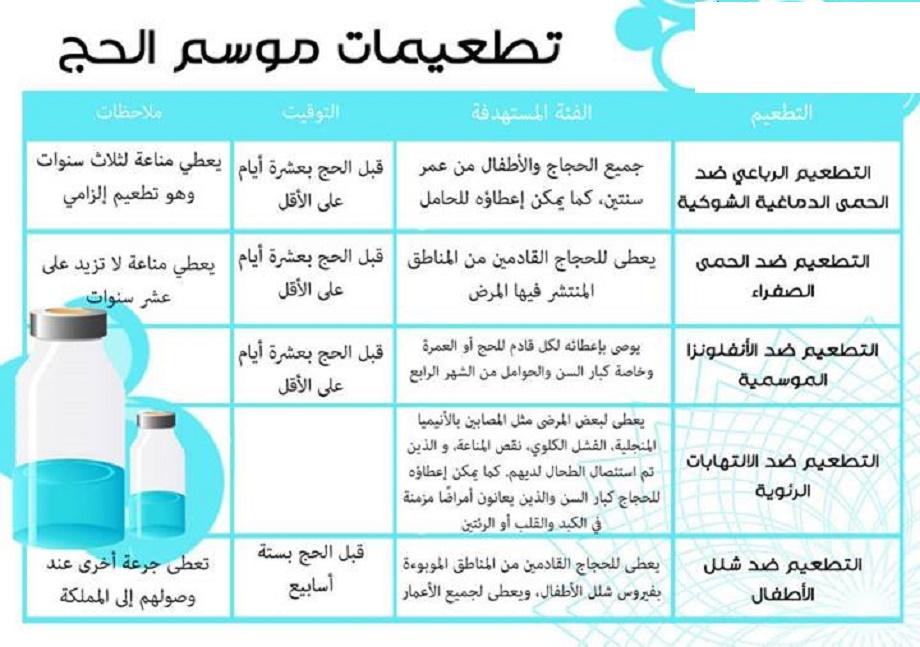 تطعيمات الحجاج قبل الحج المرسال