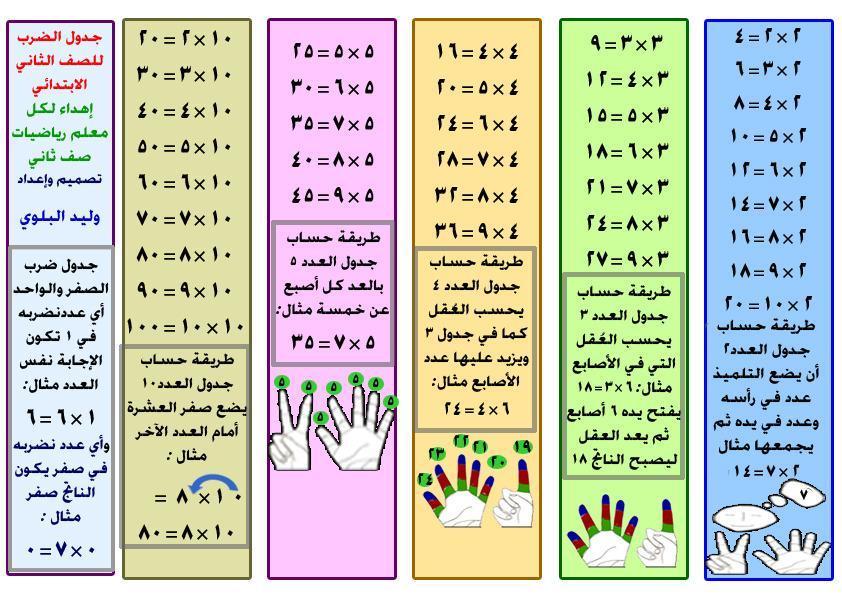 جدول الضرب بالعربي وحيلة ذكية لتسهيل حفظه المرسال