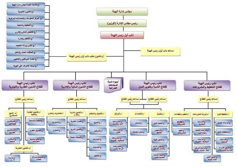 هيكل تنظيمي لشركة صغيرة Pdf