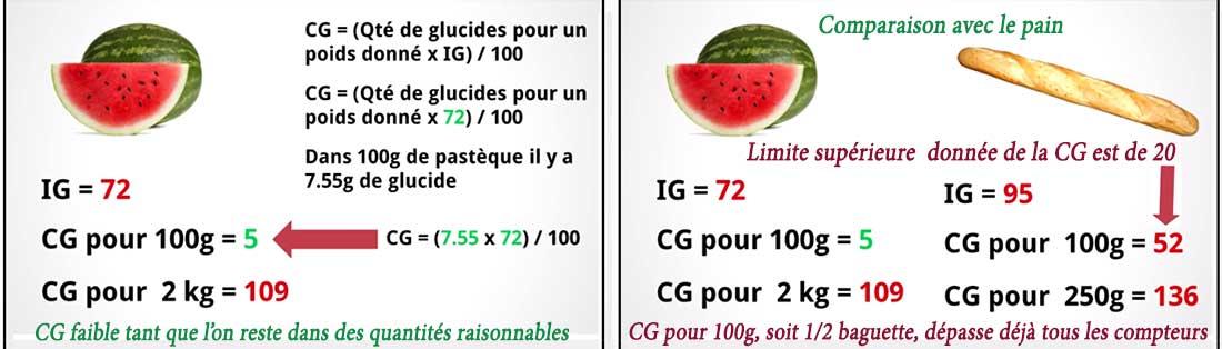 La comparaison des charges glycémiques par l'exemple