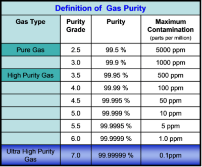 Utilisation de gaz – Alpha-Cure Limited