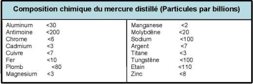Alpha-Cure France : Mercure de haute qualité