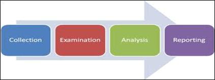 forensics_model