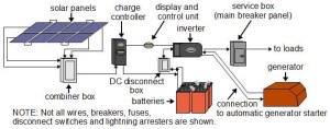 Solar Power Diagram – Alpha Technologies Ltd