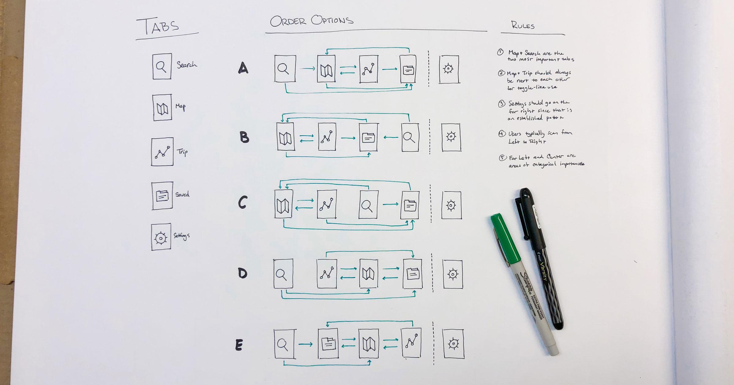 wireframe-tab-order