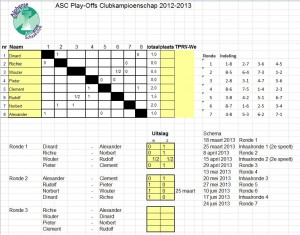 Play-Offs 2013-2014 na ronde 2