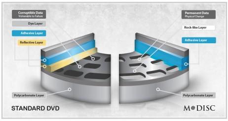 M-DISC-v-DVD-462x246