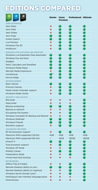 Windows 7 versions