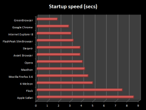 12 EU browsers startup speed