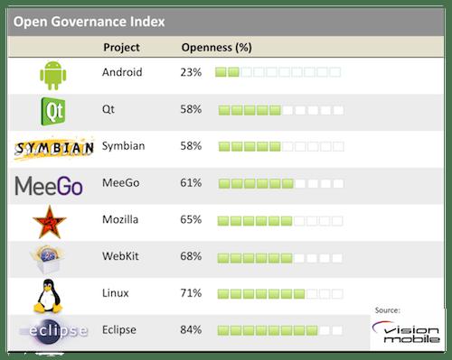VisionMobile Chart