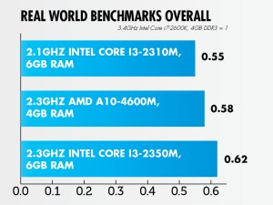 AMD Trinity - Real World Benchmarks - Overall score