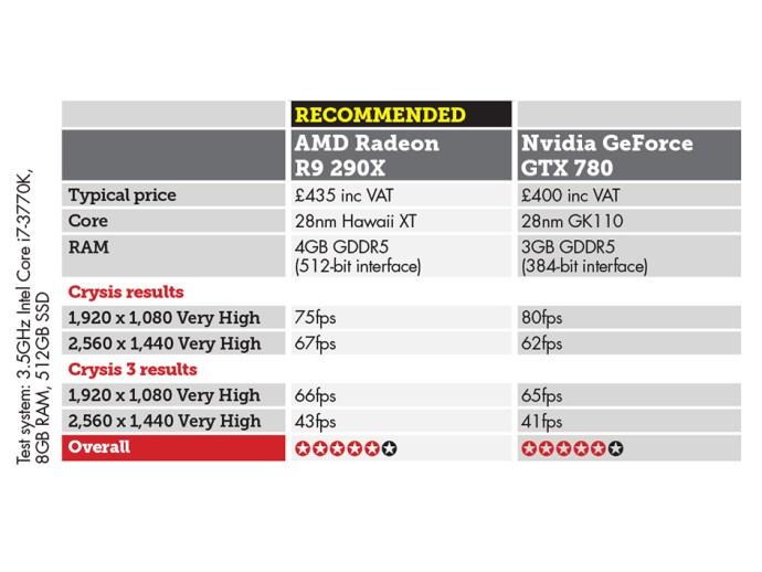 AMD Radeon R9 290X vs Nvidia GeForce GTX 780 price and performance comparison