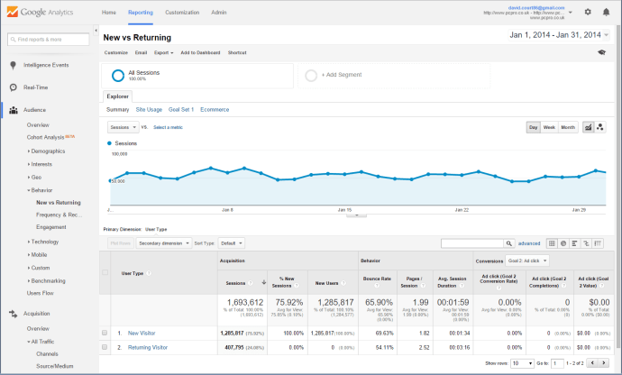How to use Google Analytics (2)
