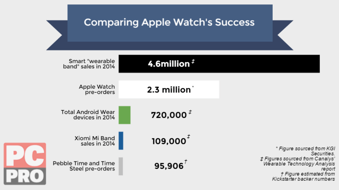 apple_watch_pre-order_figures_snapshot