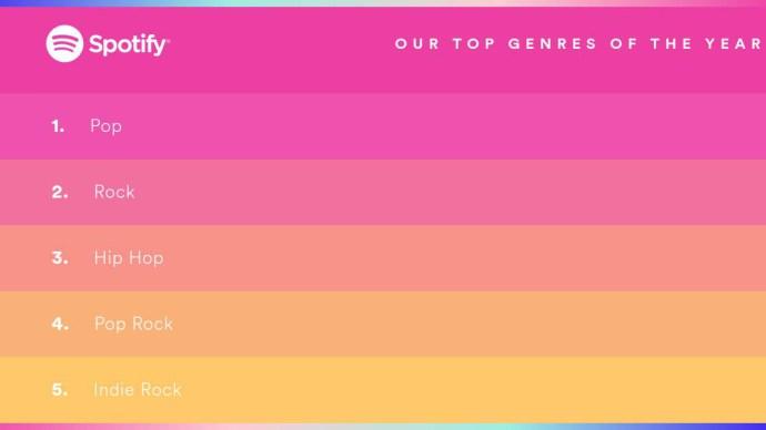 spotify_global_genres