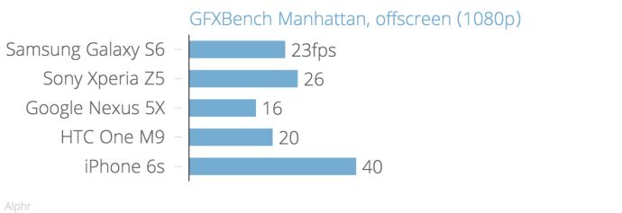 gfxbench_manhattan_offscreen_1080p_chartbuilder
