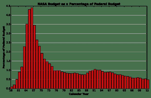 nasa_budget_as_percentage_of_gdp