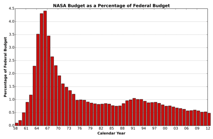 nasa_budget_as_percentage_of_gdp