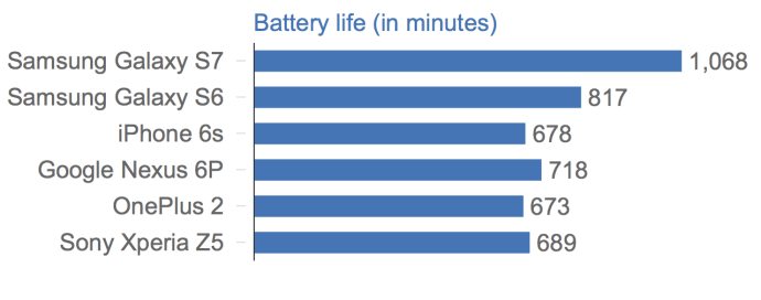 samsung_galaxy_s7_battery_life_flagship_comparison