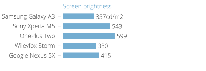 screen_brightness_chartbuilder_6