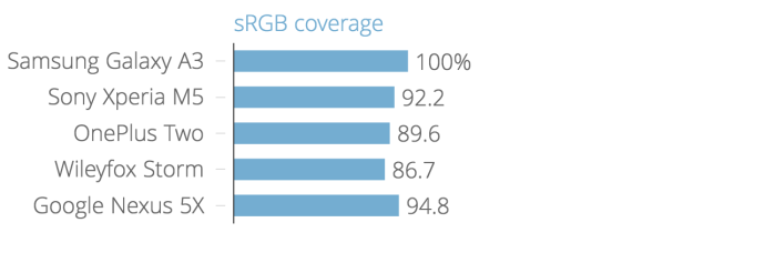 srgb_coverage_chartbuilder