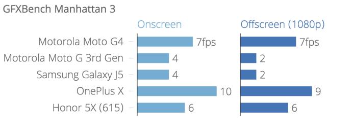 gfxbench_manhattan_3_onscreen_offscreen_1080p_chartbuilder
