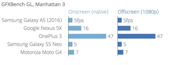 gfxbench_gl_manhattan_3_gfxbench_manhattan_onscreen_gfxbench_manhattan_offscreen_1080p_chartbuilder