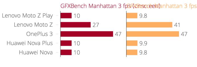 lenovo_moto_z_gfxbench_benchmarks