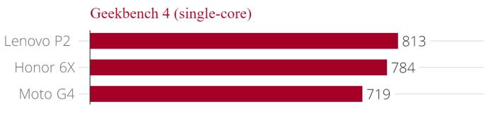 lenovo_p2_geekbench_4_single-core