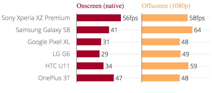 gfxbench_manhattan_onscreen_gfxbench_manhattan_offscreen_1080p_chartbuilder_3_0