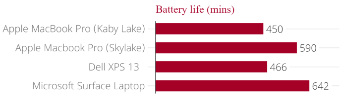 apple_macbook_pro_battery_life