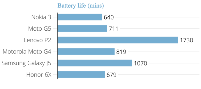 nokia_3_battery_life_alphr_1