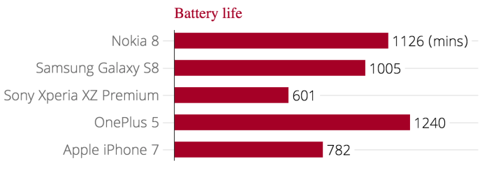 battery_life_graph_nokia_8