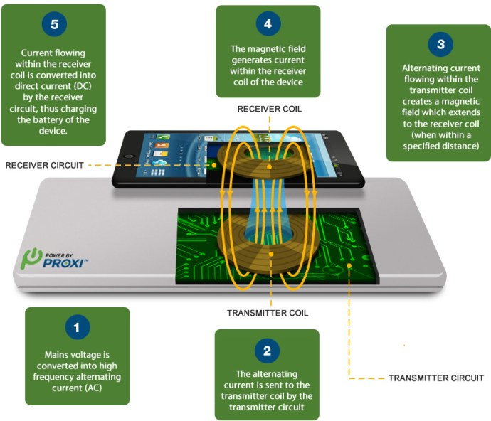how-wireless-charging-works-resonant