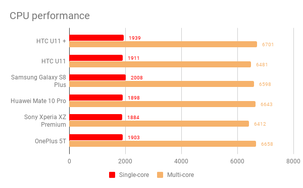 htc_u11_plus_cpu_performance