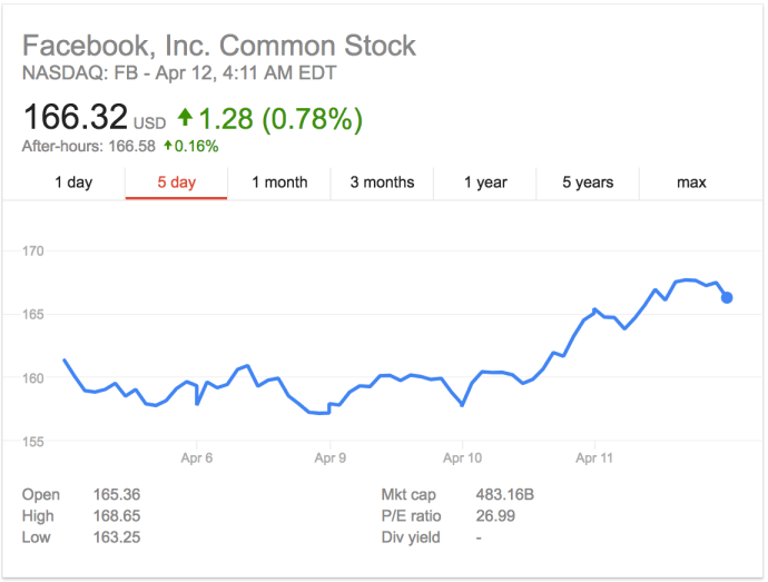 facebook_shares_rise_zuckerberg_hearing