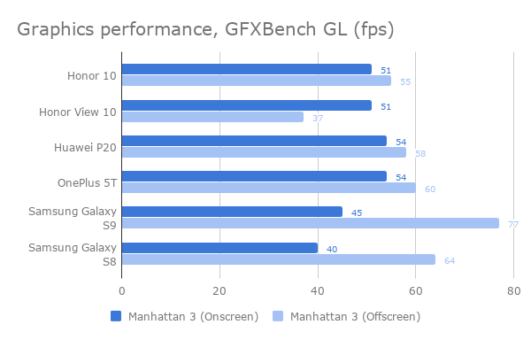 honor_10_graphics_performance