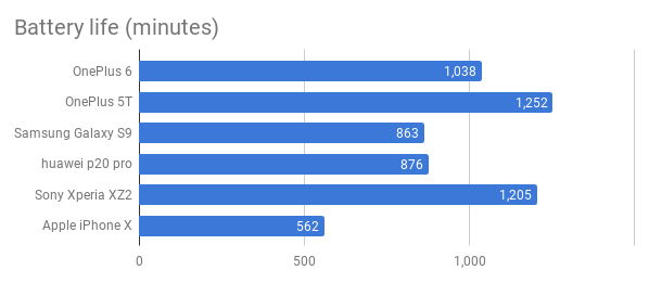 oneplus_6_performance_graph_3