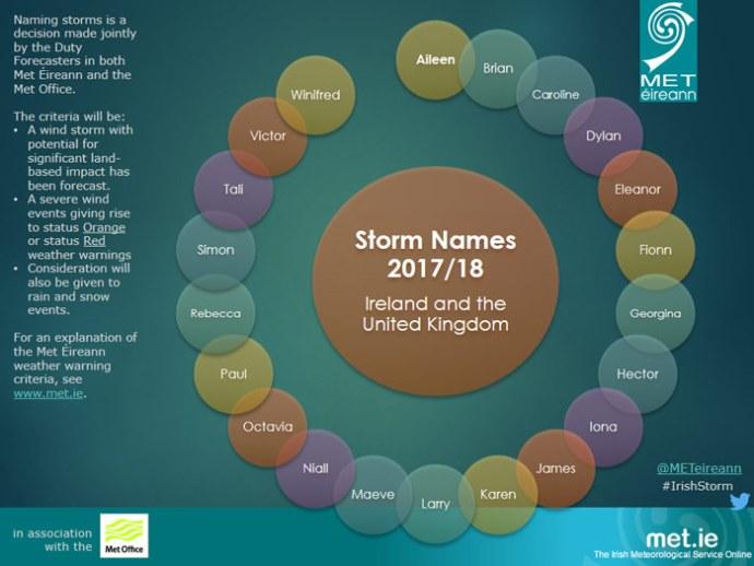 2017-18-storm-names
