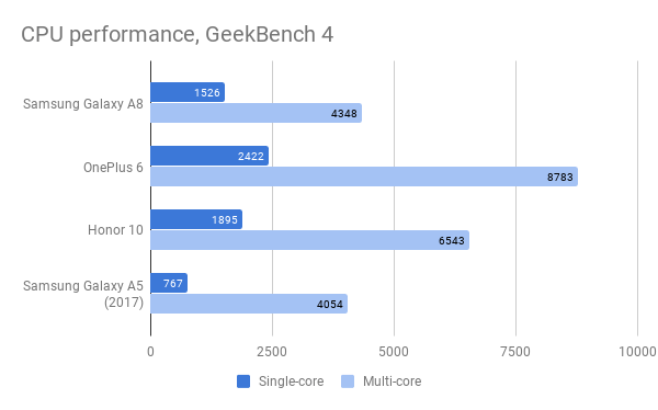 galaxy_a8_cpu_performance