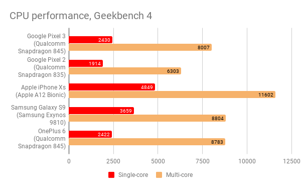 google_pixel_3_cpu_performance