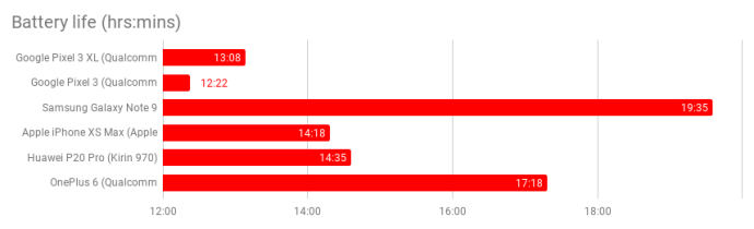 google_pixel_3_xl_battery_life_benchmark